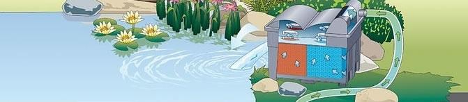 Plaatsing doorstroomfilter boven waterniveau